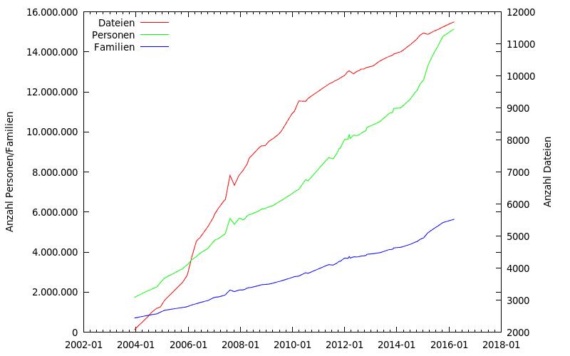 2016-03_GEDBAS-Statistik.png