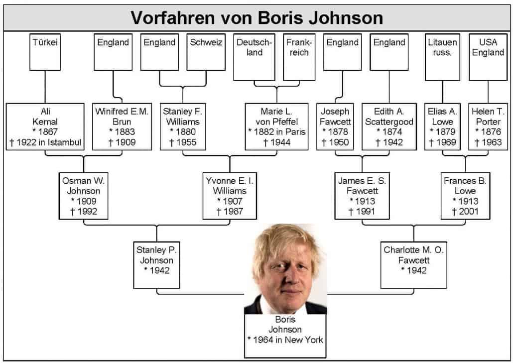 Der neue Premier Großbritanniens, Boris Johnson, hat europäische Vorfahren