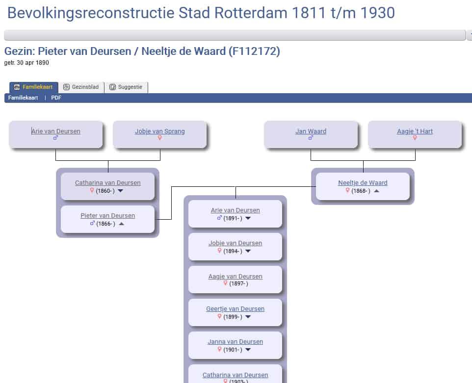 Familienrekonstruktionen und DNA-Forschung in Südholland